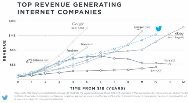 grafico di twitter per l'andamento di mercato