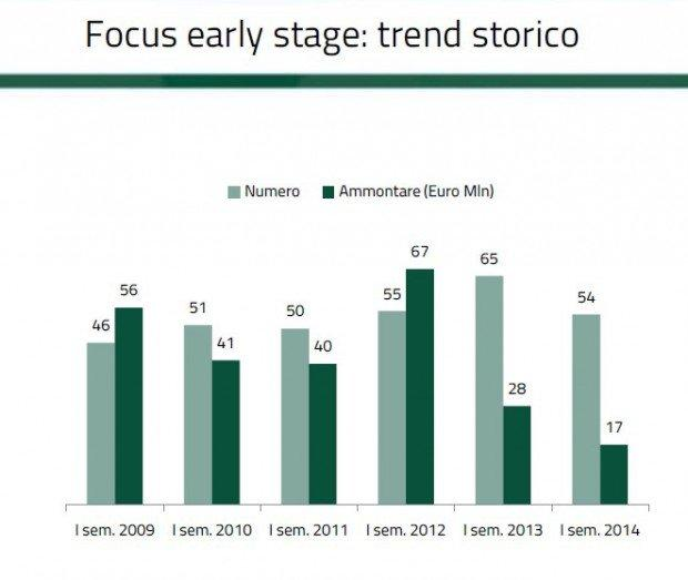 Il futuro non decolla, crollo degli investimenti early stage in Italia