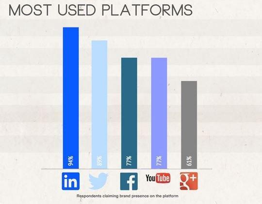 b2b e social media