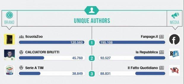 ScuolaZoo authors Blogmeter
