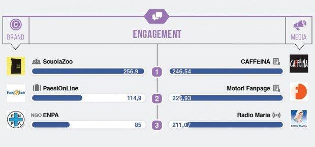 ScuolaZoo engagement Blogmeter