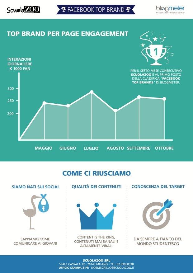 ScuolaZoo infografica engagement