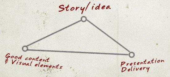 Tre tool digitali a confronto per creare presentazioni originali