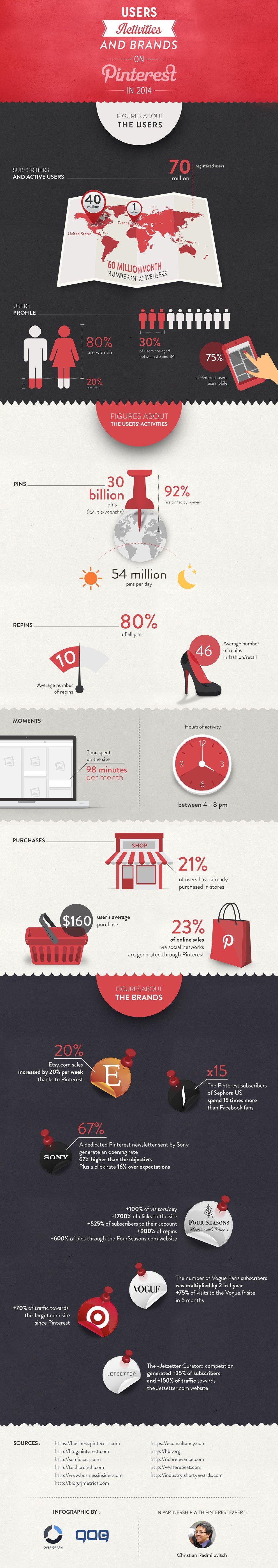 Pinterest dati infografica