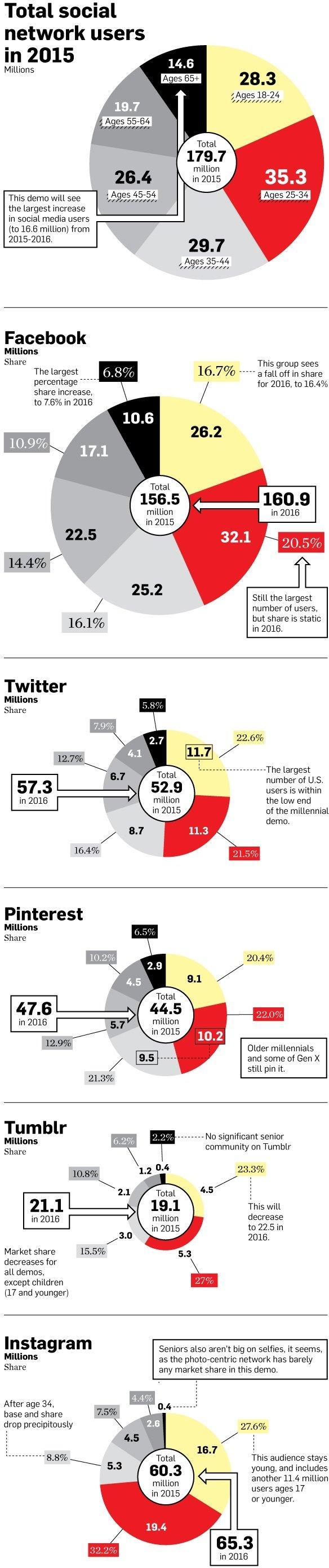Social media e target numeri
