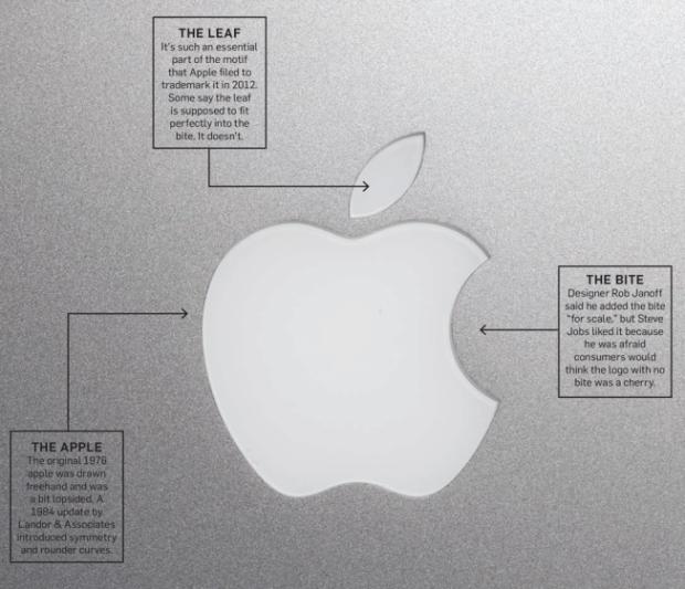 Miti e misteri del logo di Apple: come un frutto diventa il logo più famoso del mondo