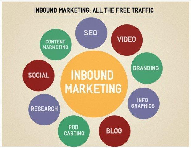 SEO, Content e Social Media: le soluzioni di Inbound Marketing di cui non puoi fare a meno