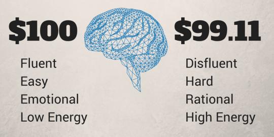 Come stabilire il giusto prezzo per la mente dell'acquirente