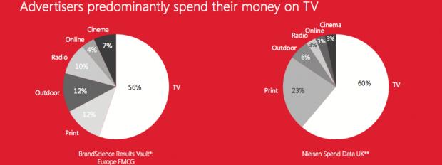 TV mezzo in cui investe la pubblicità