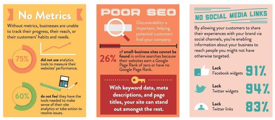 Metriche, SEO e Social Media