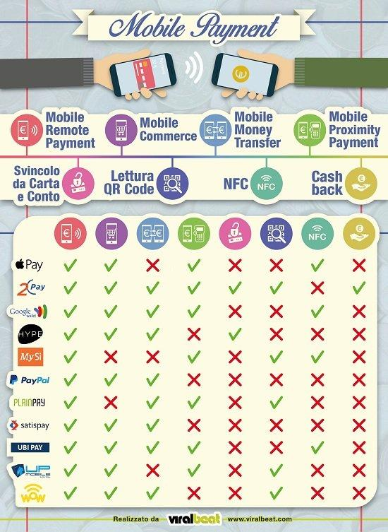 Infografica-Mobile-Payment