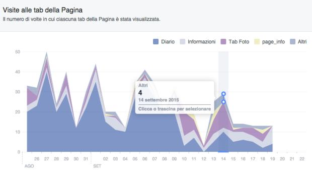 Facebook visite