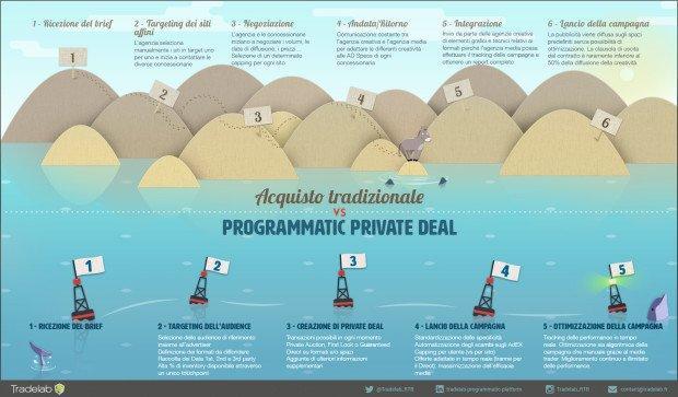 INFOGRAFICA PROGRAMMATIC VS TRADIZIONE