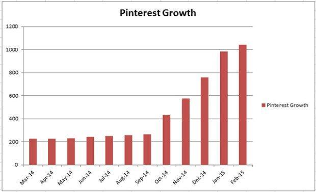 Pinterest cresce 2