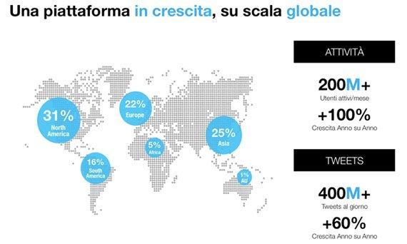 statistiche_twitter_advertising
