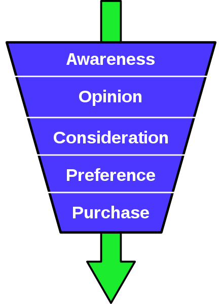 Marketing funnel- 6 errori da non fare_1