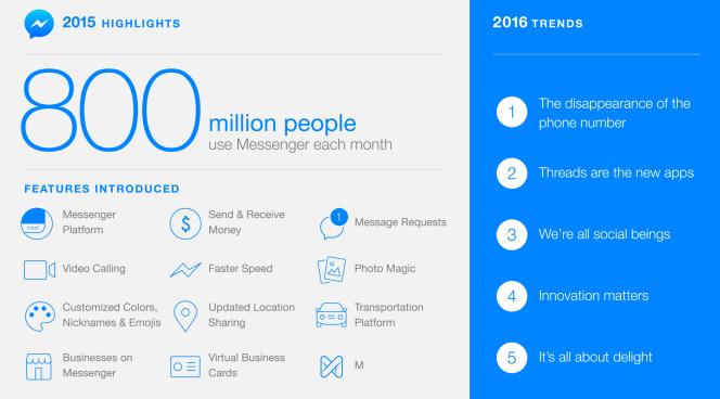 Messenger: highlights 2015 & trends 2016