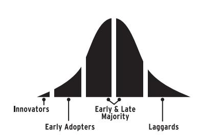 curva di moore