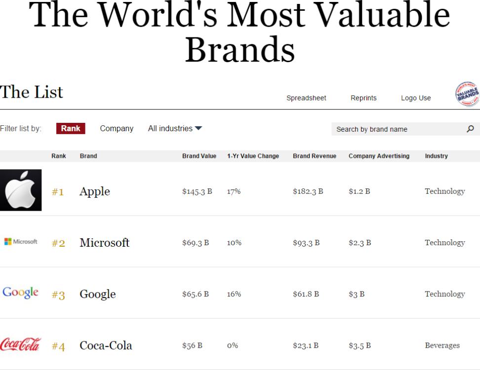 Il valore dei brand: la classifica Forbes 2015