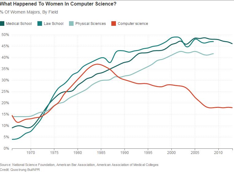 pinkification-donne-tecnologia-cosa-stiamo-sbagliando