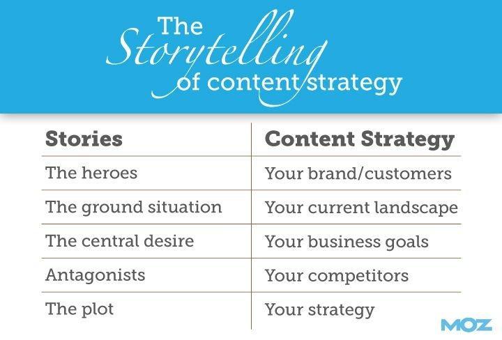 Come studiare un piano di contenuti per il blog aziendale