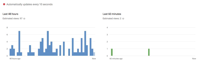 YouTube e le metriche: ecco come e perché leggere i report