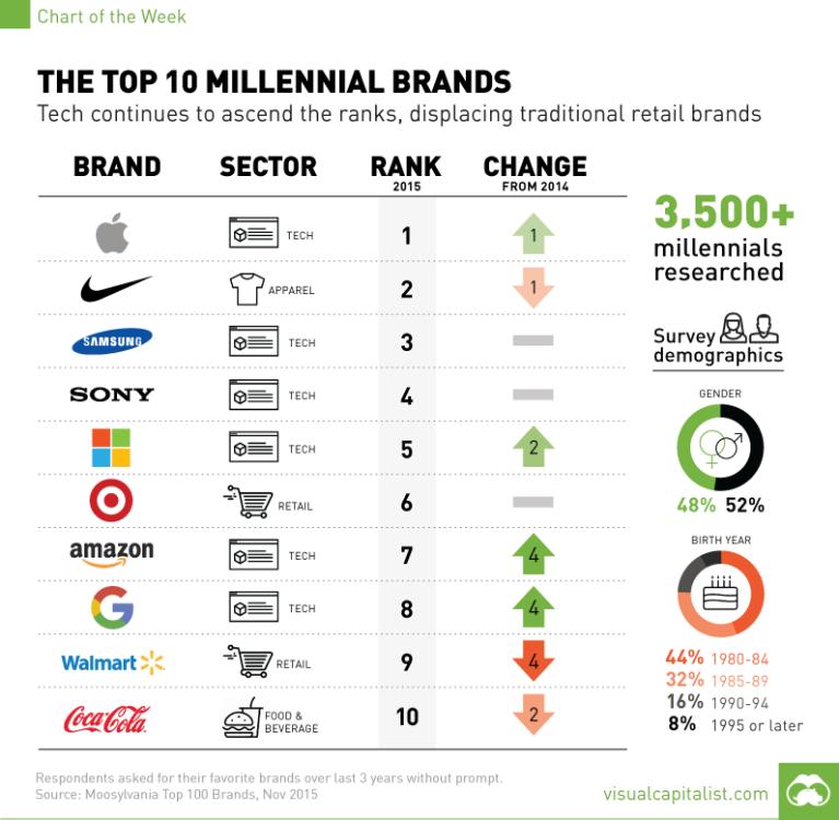 Scopriamo i 10 brand più amati dai Millennial