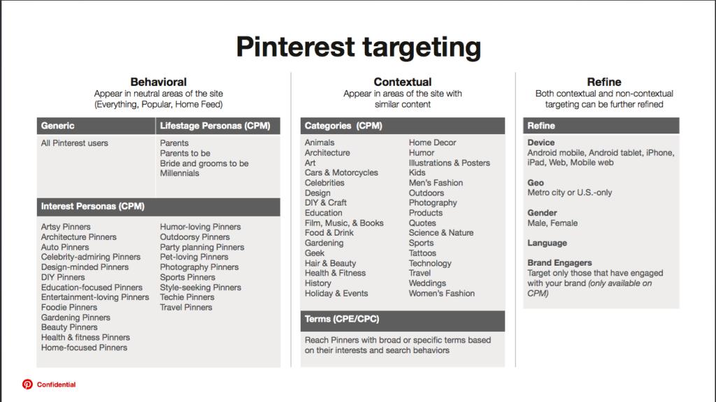 Pinterest_Behavior_
