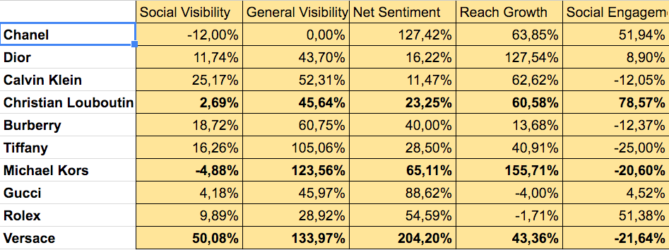 Variazione % sui singoli indici dal 2015 al 2016