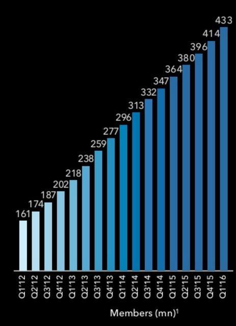 La crescita degli utenti su LinkedIn dal 2012