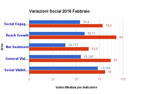 Variazione Assoluta dei diversi topic del Fashion Luxury Social Index