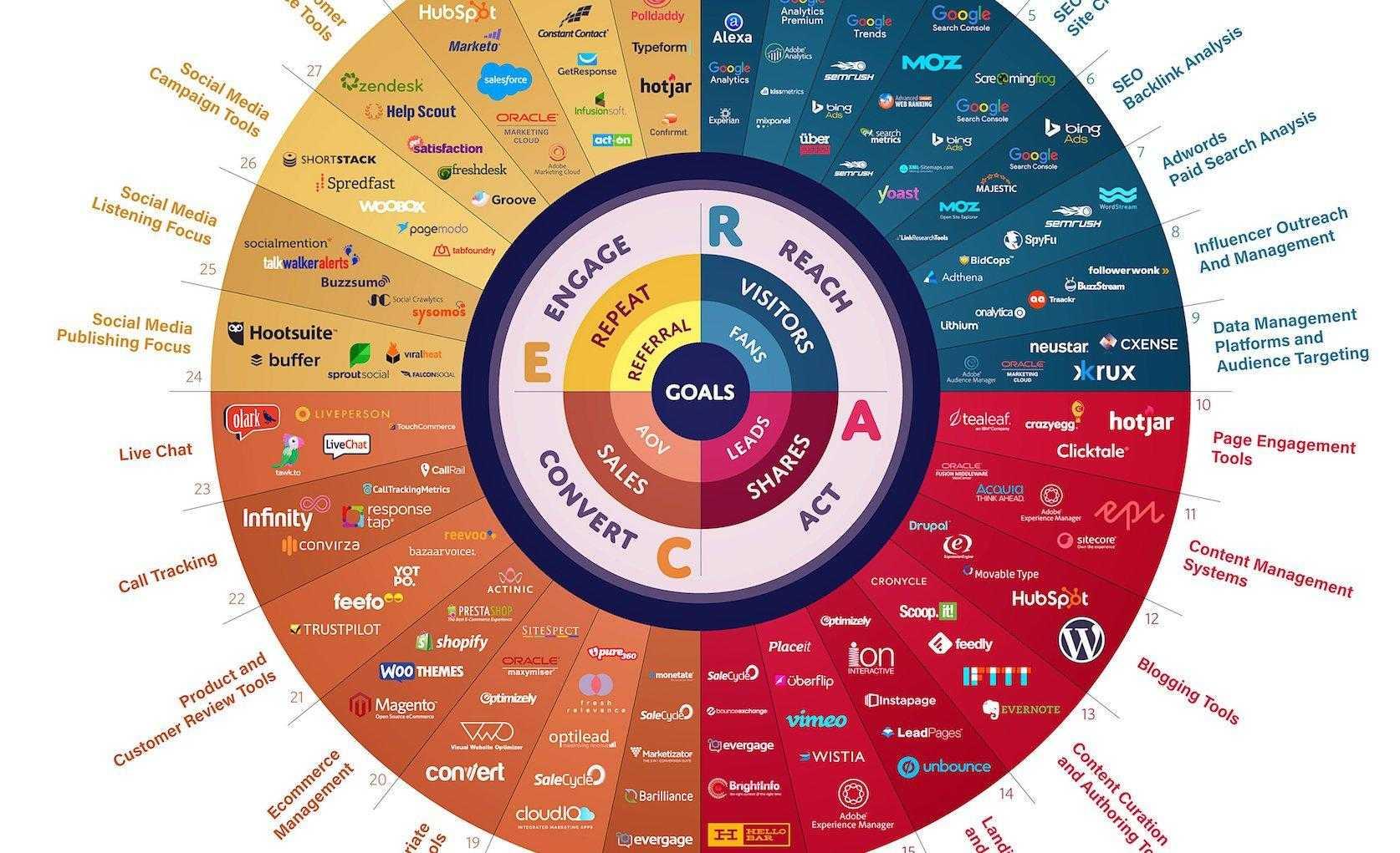 Una lista completa dei tool indispensabili per fare Digital Marketing