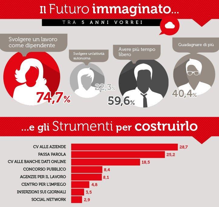 Lavoro a tempo indeterminato, per gli Italiani crolla il mito