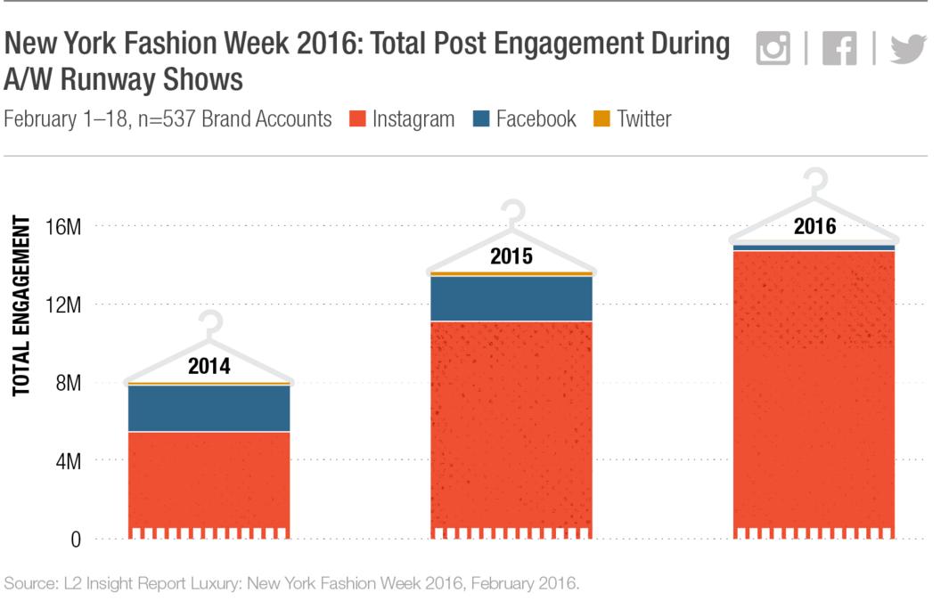 Instagram Facebook Twitter on fashion