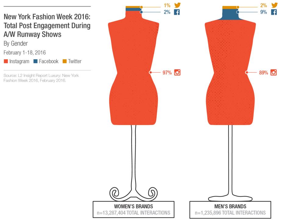 Woman or Man Fashion in Social Media