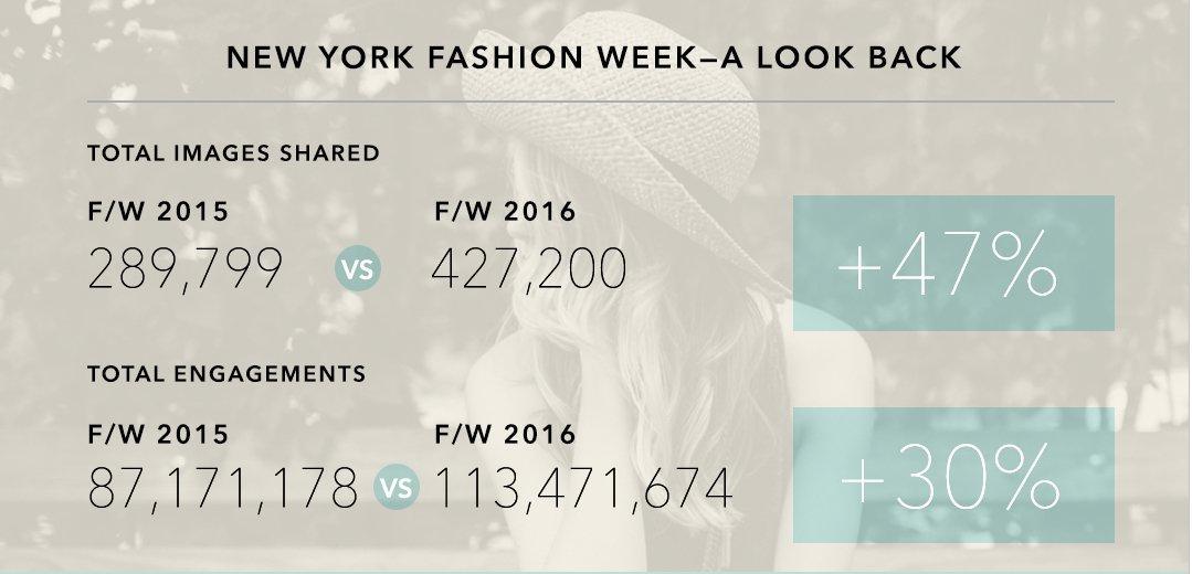 Instagram Explosion durante Fashion week