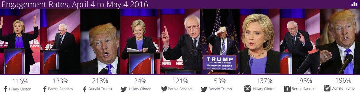 crowbabble_google-analytics-social-media_election2016_hillary-trump-bernie-engagementrate-1024x287.jpg