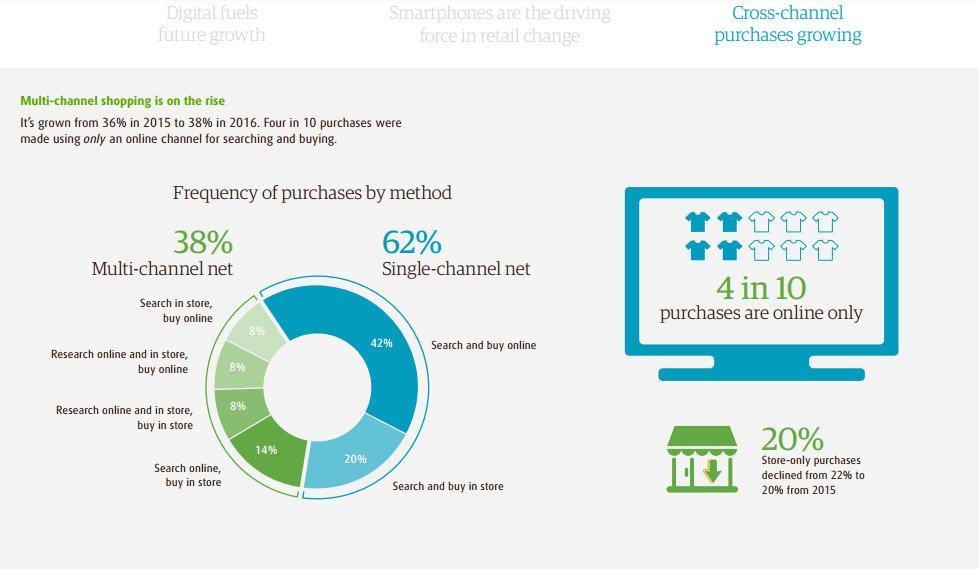 Lo shopping online supera gli acquisti in negozio