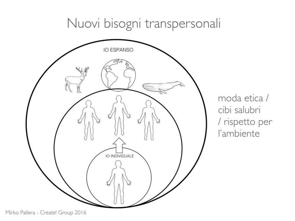Marketing Transpersonale TEDx