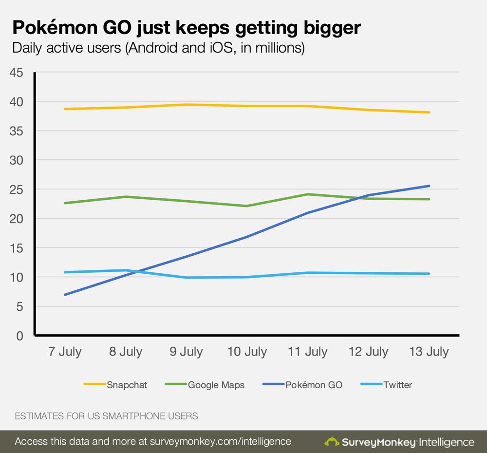 Pokémon Go utenti giornalieri