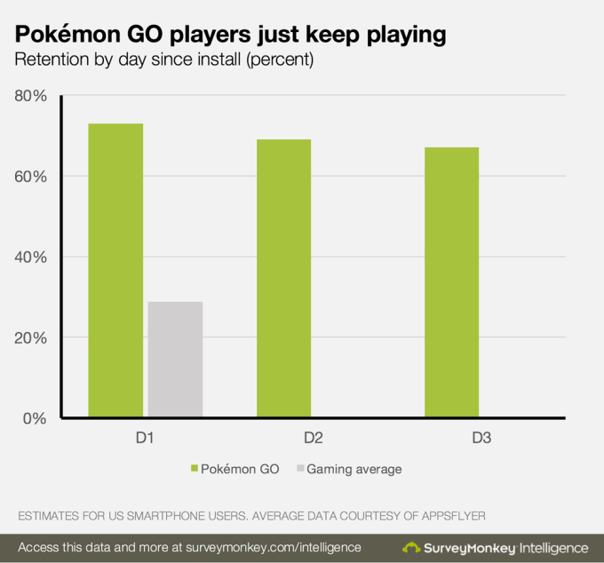 Pokémon Go user retention