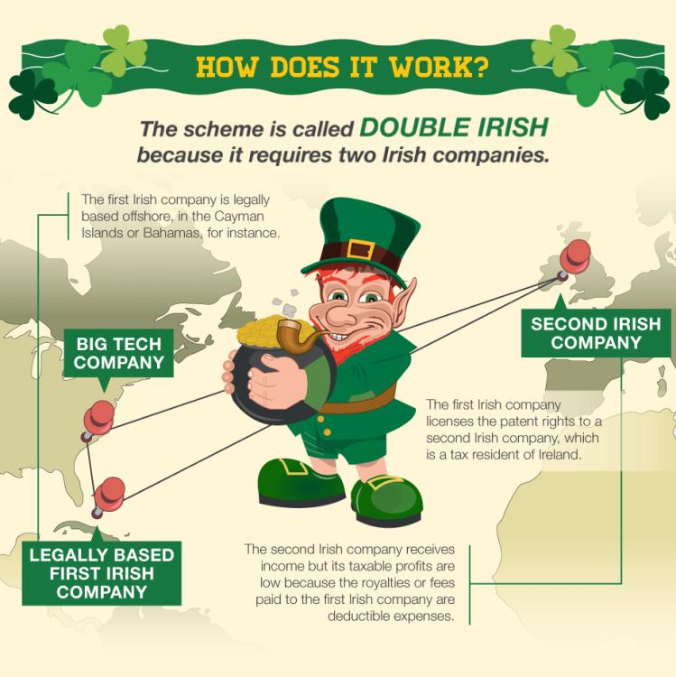 Perché Apple, Facebook e Google hanno scelto l'Irlanda e il suo regime di tassazione