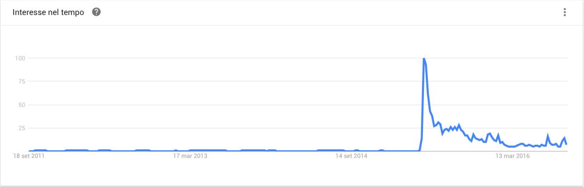 Tiziana Cantone - trend
