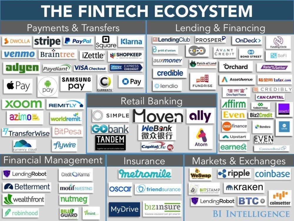 FinTech ecosystem: come è cambiato il sistema finanziario grazie alla tecnologia