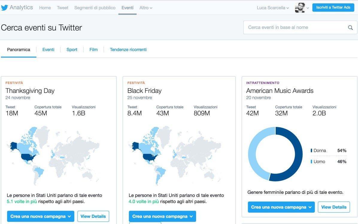 Come analizzare i dati su Twitter