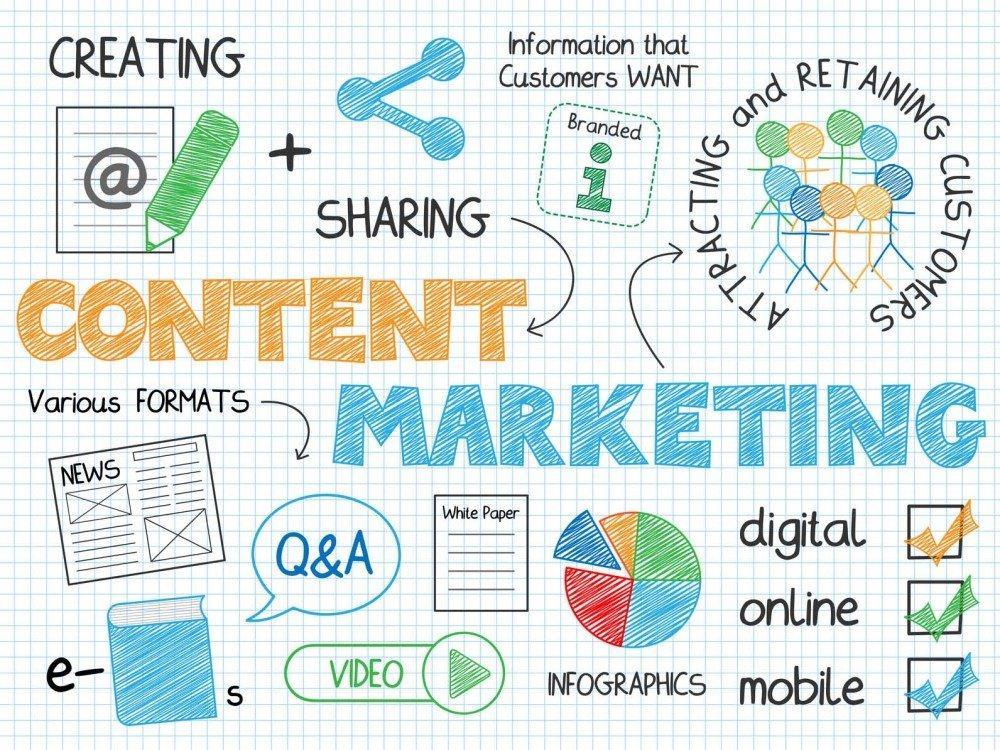 marketing dei contenuti