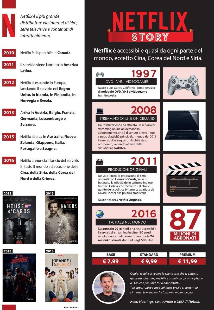 infografica-la-storia-di-netflix