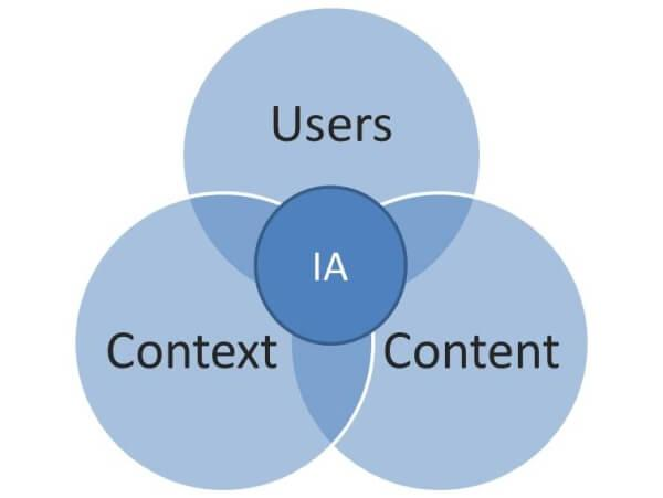 Information Architecture vs Content Strategy