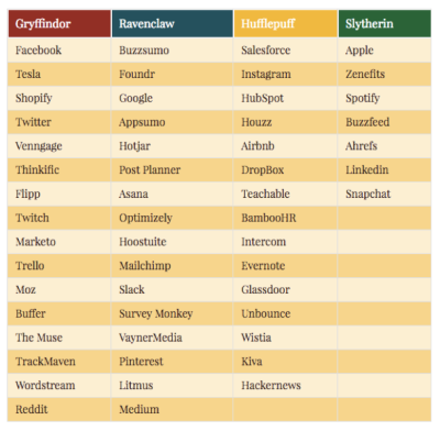 hogwarts infografica