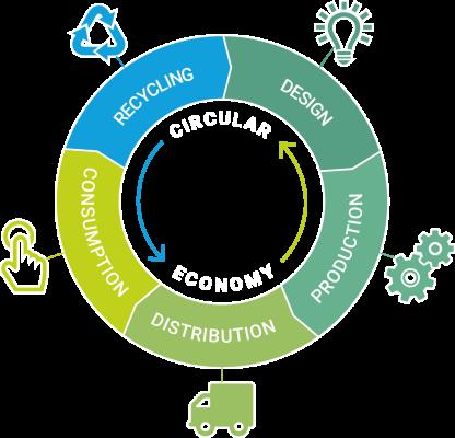 Economia circolare Rethink startup